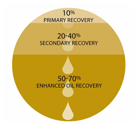 oil-recovery-process